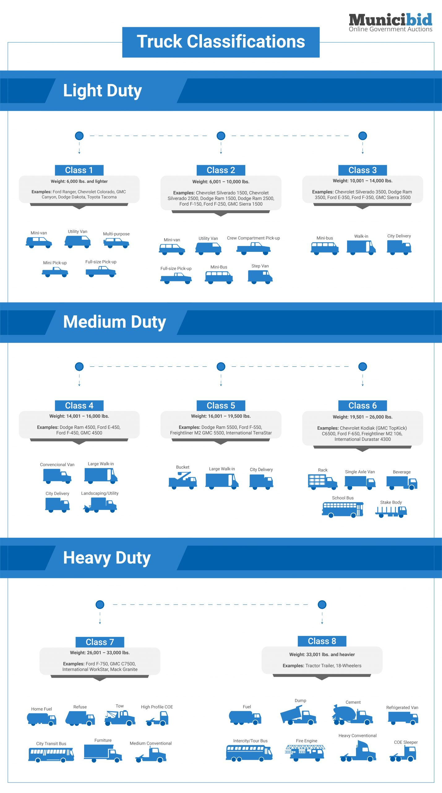 Light, Medium, and Heavy Duty Truck Classifications